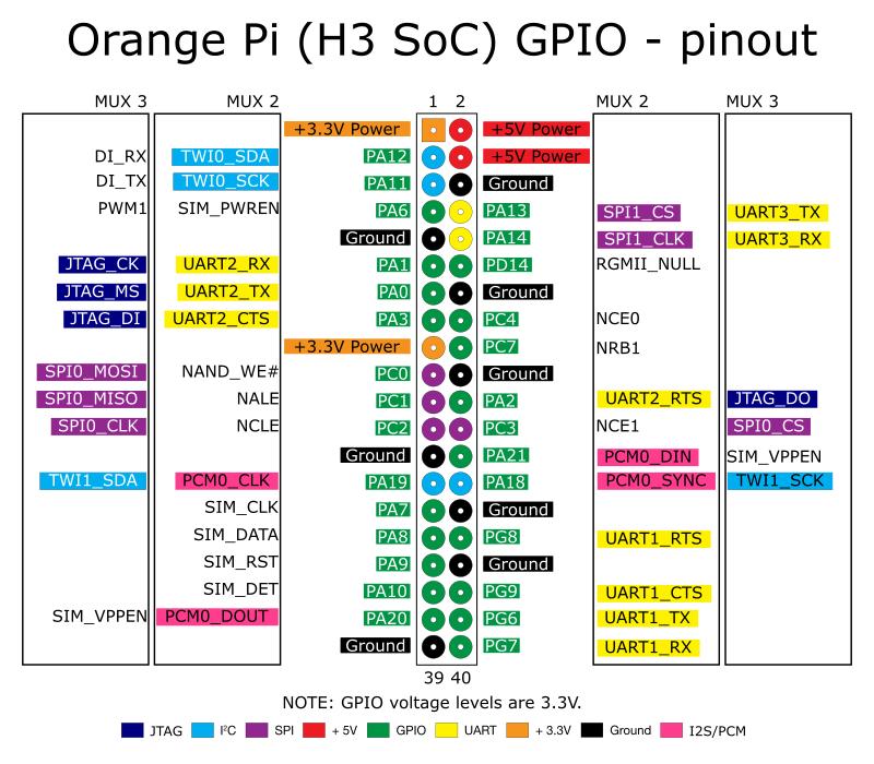 Digital I/O | CircuitPython on Linux and Orange Pi