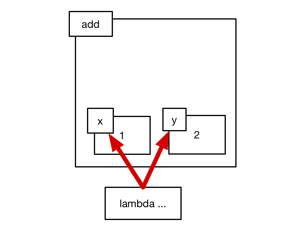 circuitpython_add-function-returned-lambda.png