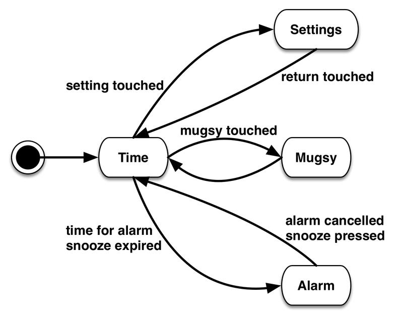 clock diagram state machines pyportal alarm clock adafruit learning system clock diagram for teaching time state machines pyportal alarm clock