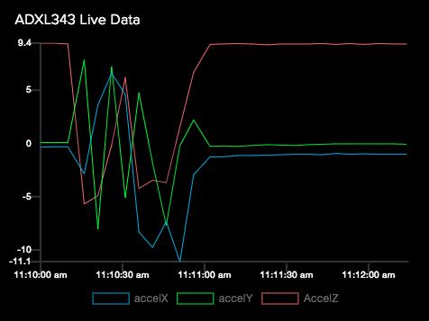 sensors_line_chart.png