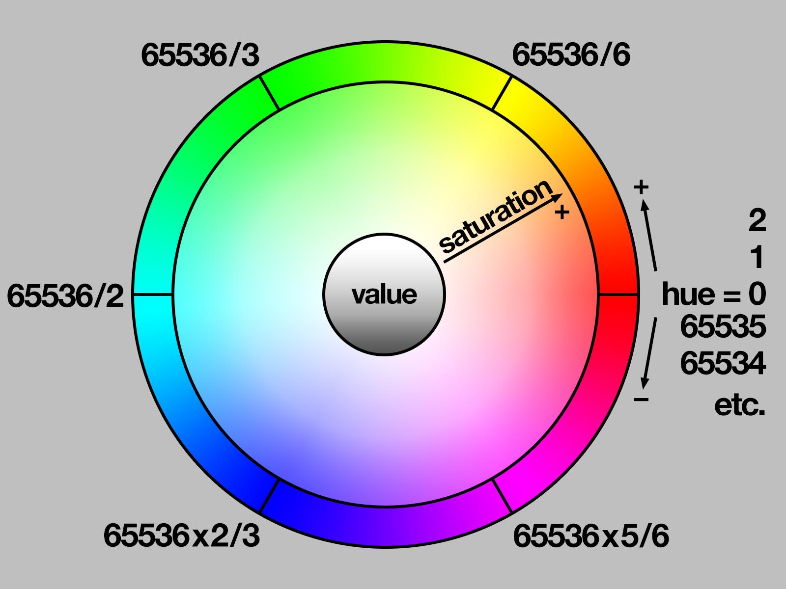 led_strips_hsv-diagram.png