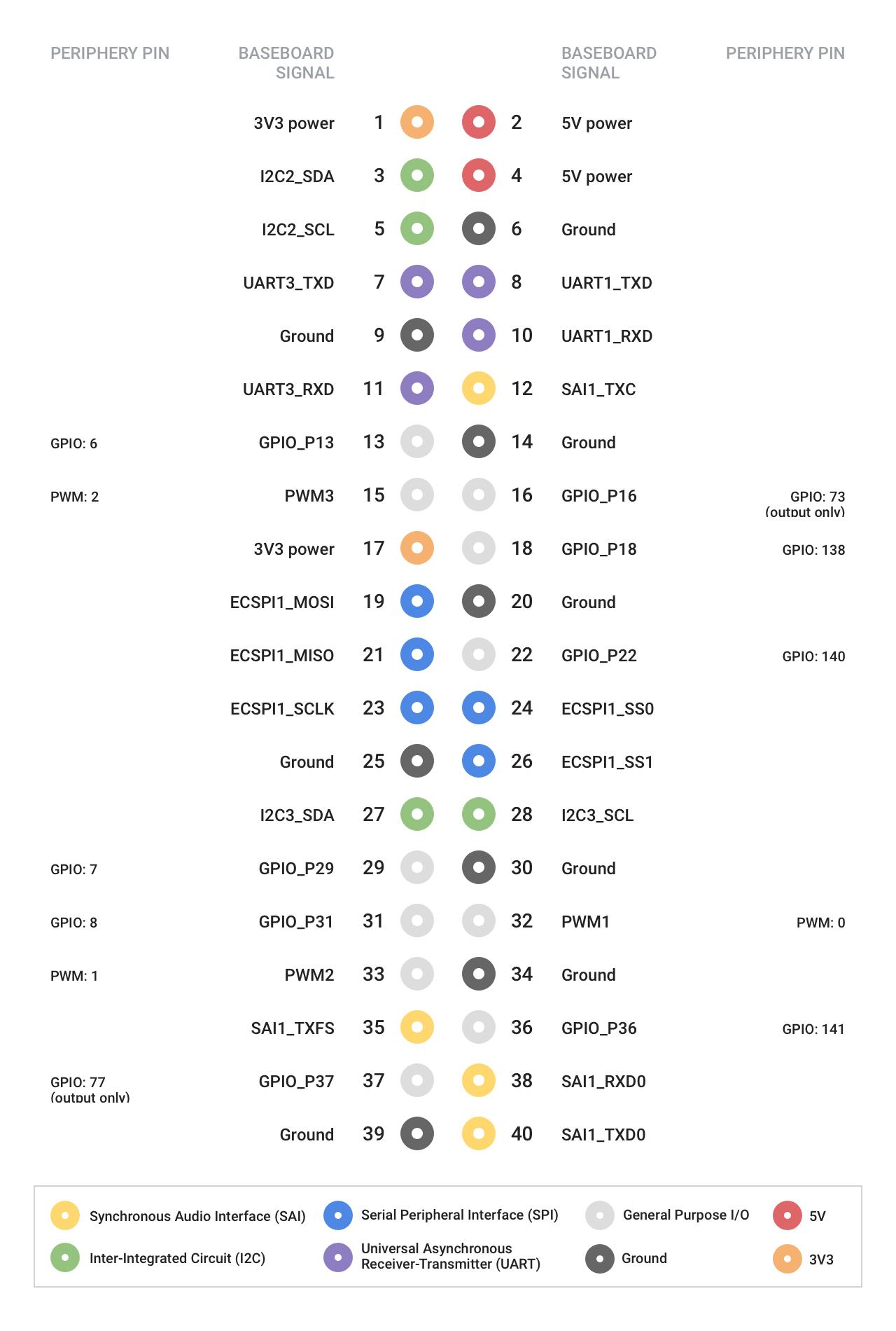 circuitpython_devboard-pinout-periphery.png
