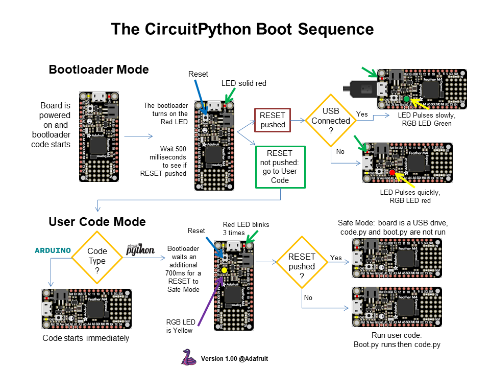 arduino_compatibles_CircuitPython_Boot_Sequence_1.png