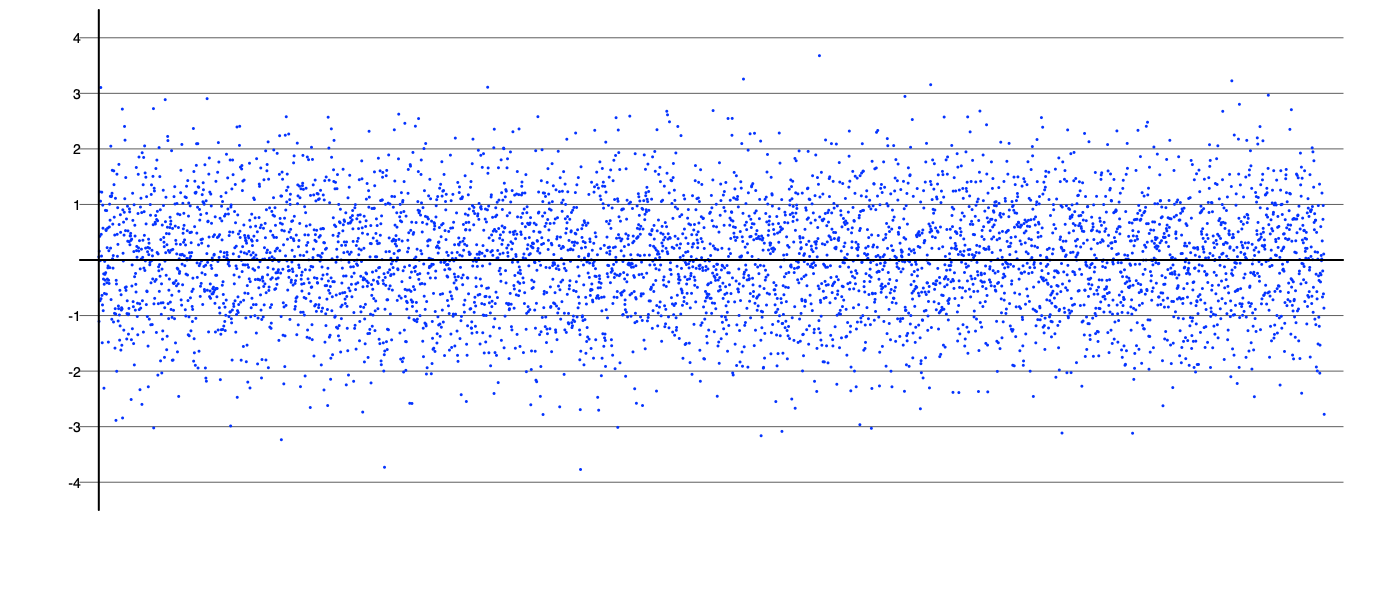 components_gaussian-noise.png