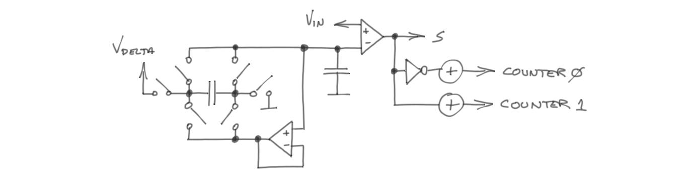 components_sigma-delta-all.png