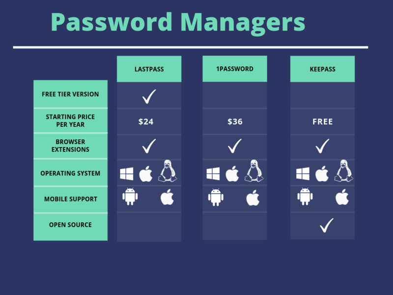 Recommended Password Managers   Protect Your Online Accounts