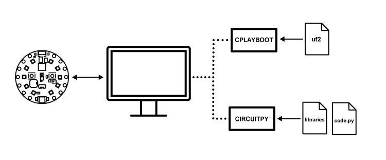 educators_CPX_computer_diagram.jpg
