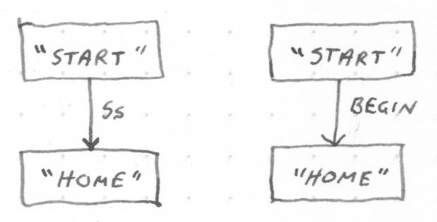 gaming_flowchart_simple_transitions.jpeg