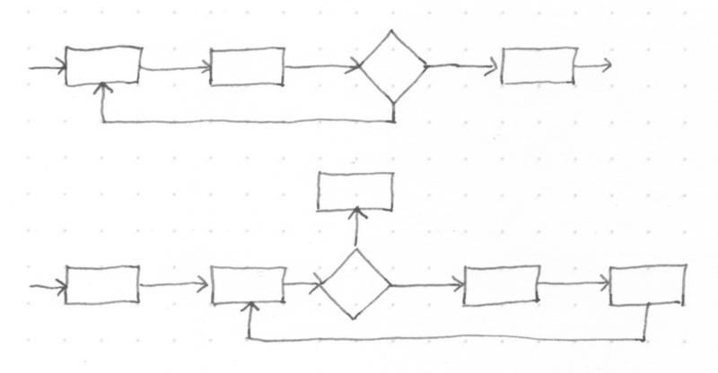 gaming_pattern_loops.jpeg
