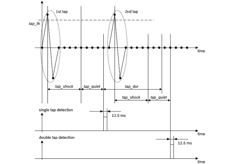 sensors_tap_diagram.png