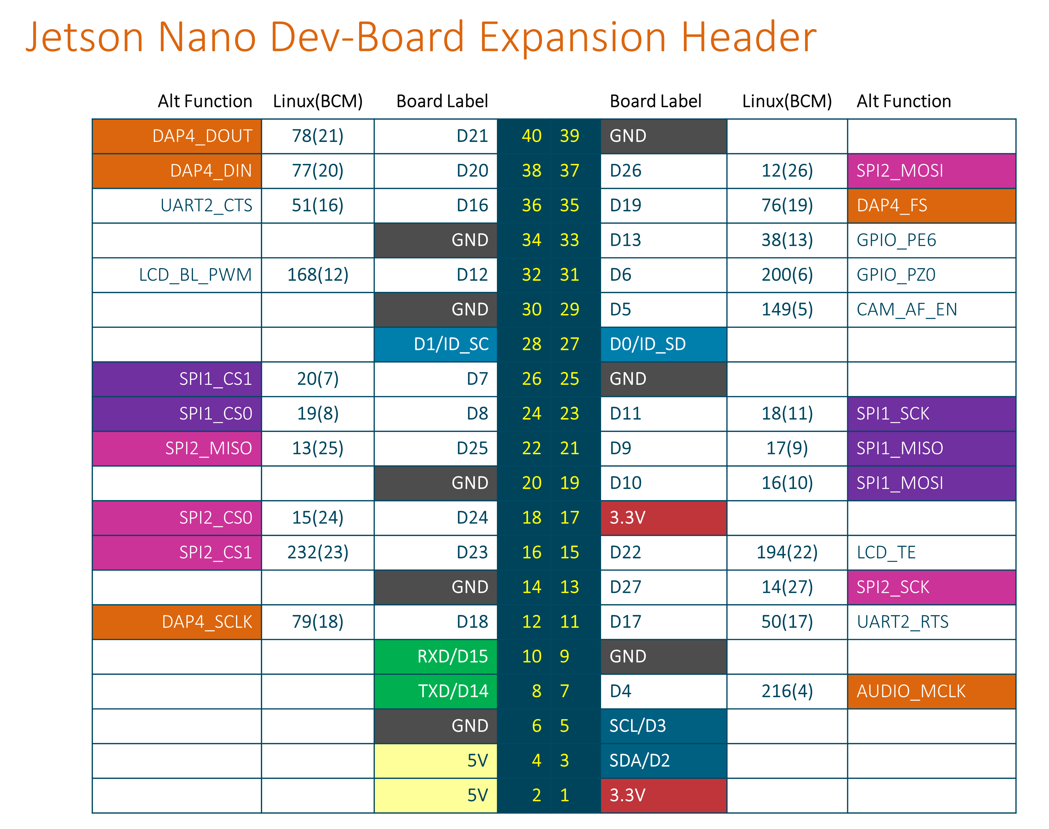 sensors_JetsonNano-expansion-pinout.png