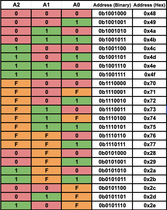 adafruit_products_address_table.png