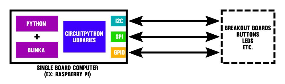 sensors_board_sbc.png