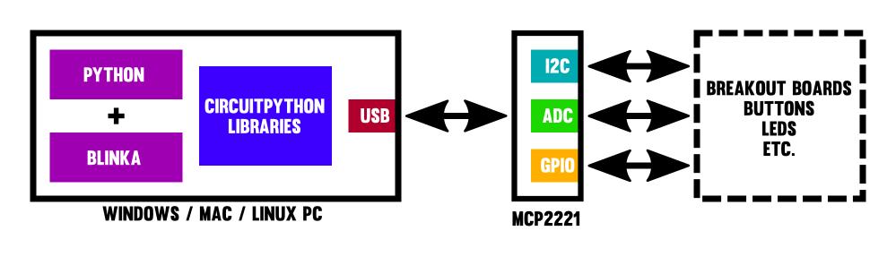 sensors_usb_to_mcp2221.png