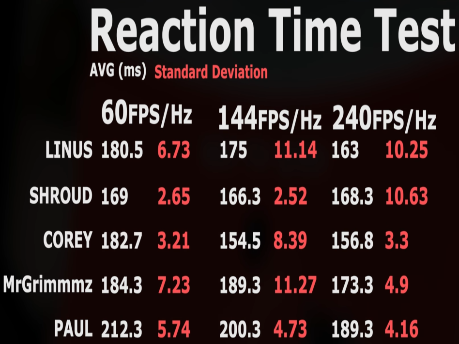 circuitpython_linustechtips-displayfps-test2-reaction-times-dodgystddev-squashed43.png