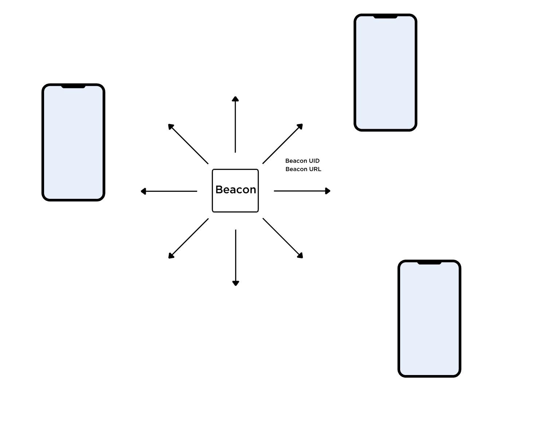 circuitpython_beacondiagram.jpg