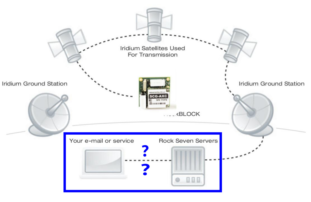 sensors_rockblock_system2.jpg
