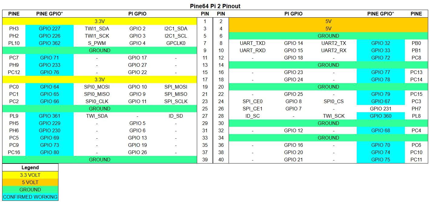 python_Pine64-pin-layout.jpg