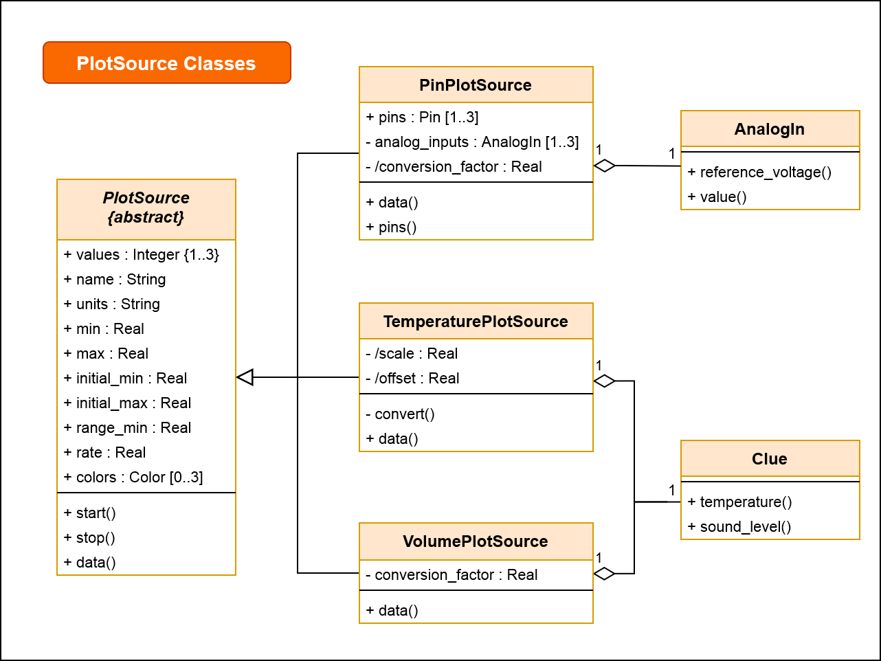 sensors_clue-sensor-plotter-class-plotsource-trio-v2.png