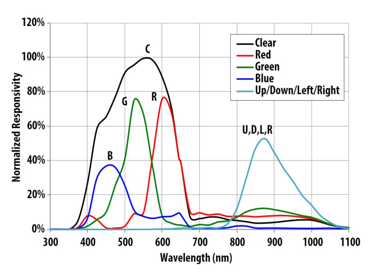 sensors_avago-apds-9960-datasheet-photodiode-spectralresponse-1200x900.png