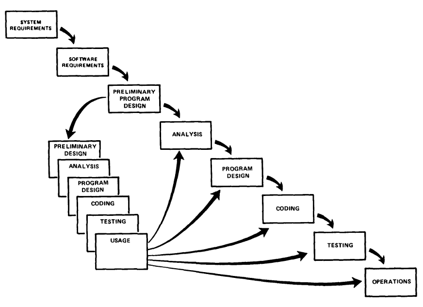 sensors_royce-managing-the-development-of-large-software-systems-figure-7-filledin.png