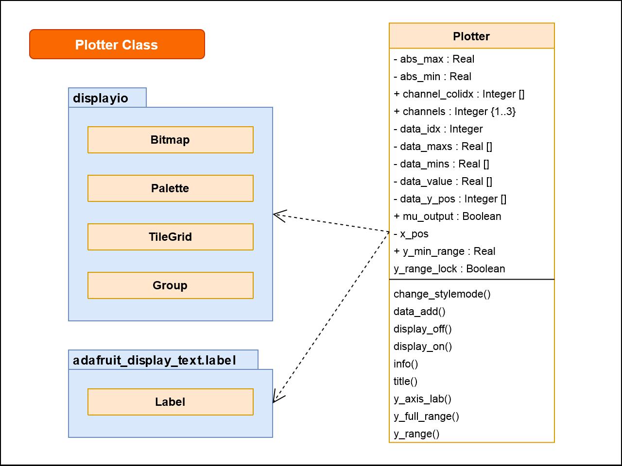 sensors_clue-sensor-plotter-class-plotter-v2.png