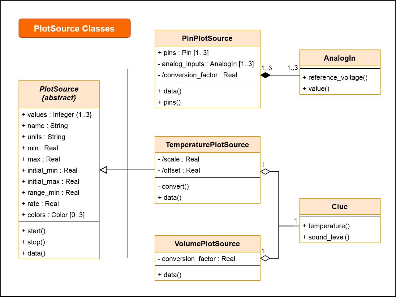 sensors_clue-sensor-plotter-class-plotsource-trio-v4.png