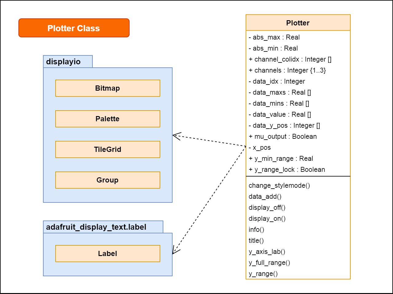 sensors_clue-sensor-plotter-class-plotter-v3.png