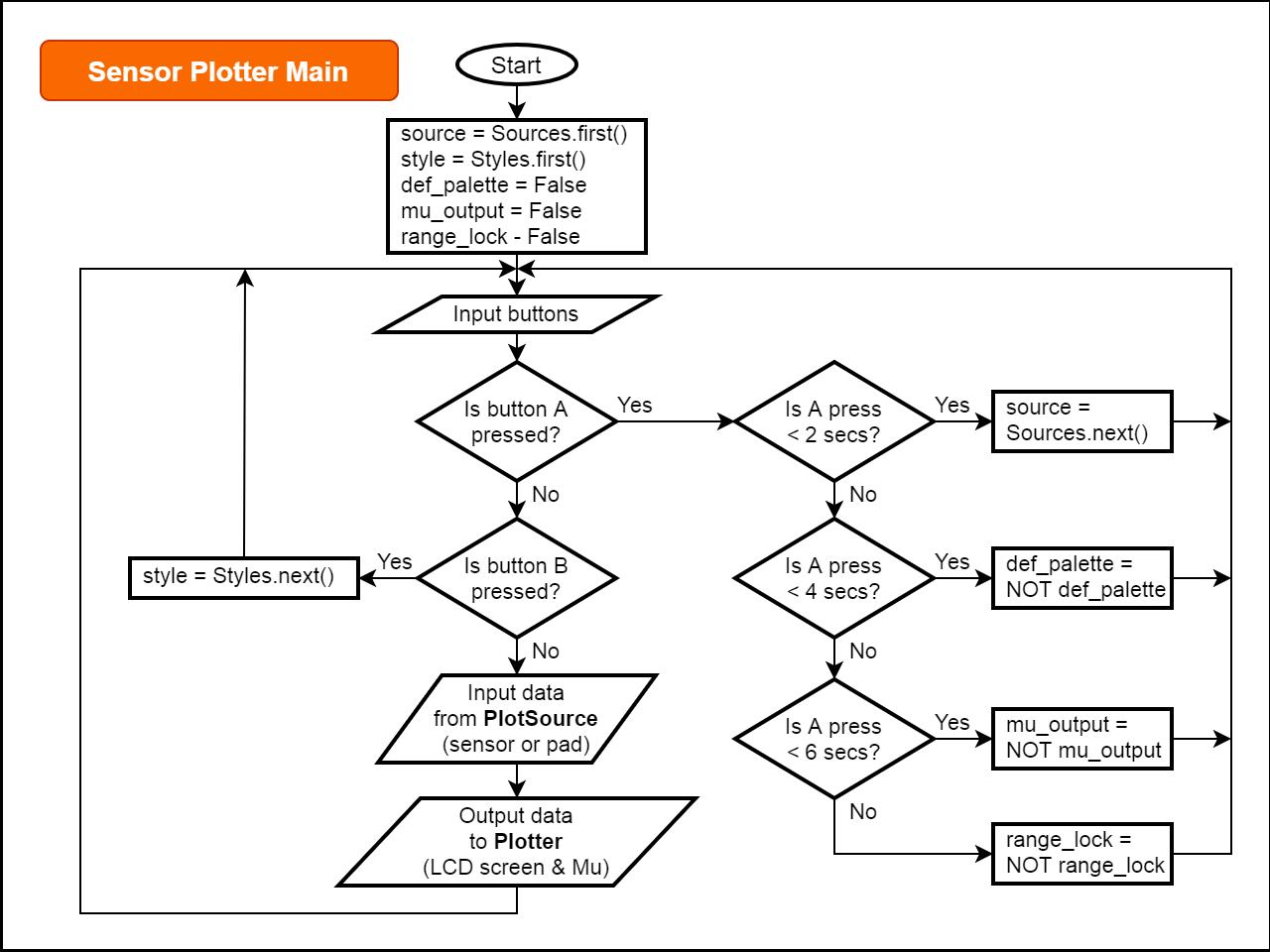 sensors_clue-sensor-plotter-main-flowchart-v3.png