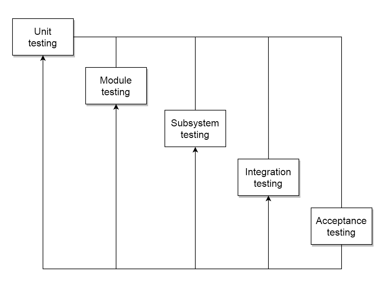 sensors_sommerville-software-engineering-stages-of-testing.png