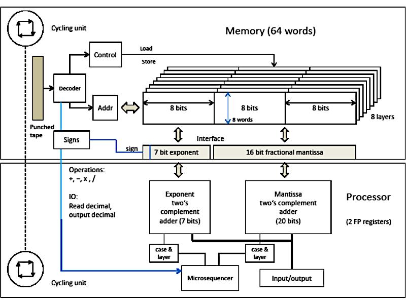 sensors_zuse-z1-rebuild-architecture.png