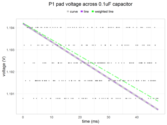 sensors_md100nFcap4-samples-fitted-lines-zoom.png