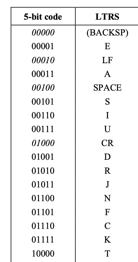 hacks_tty_code_chart.png