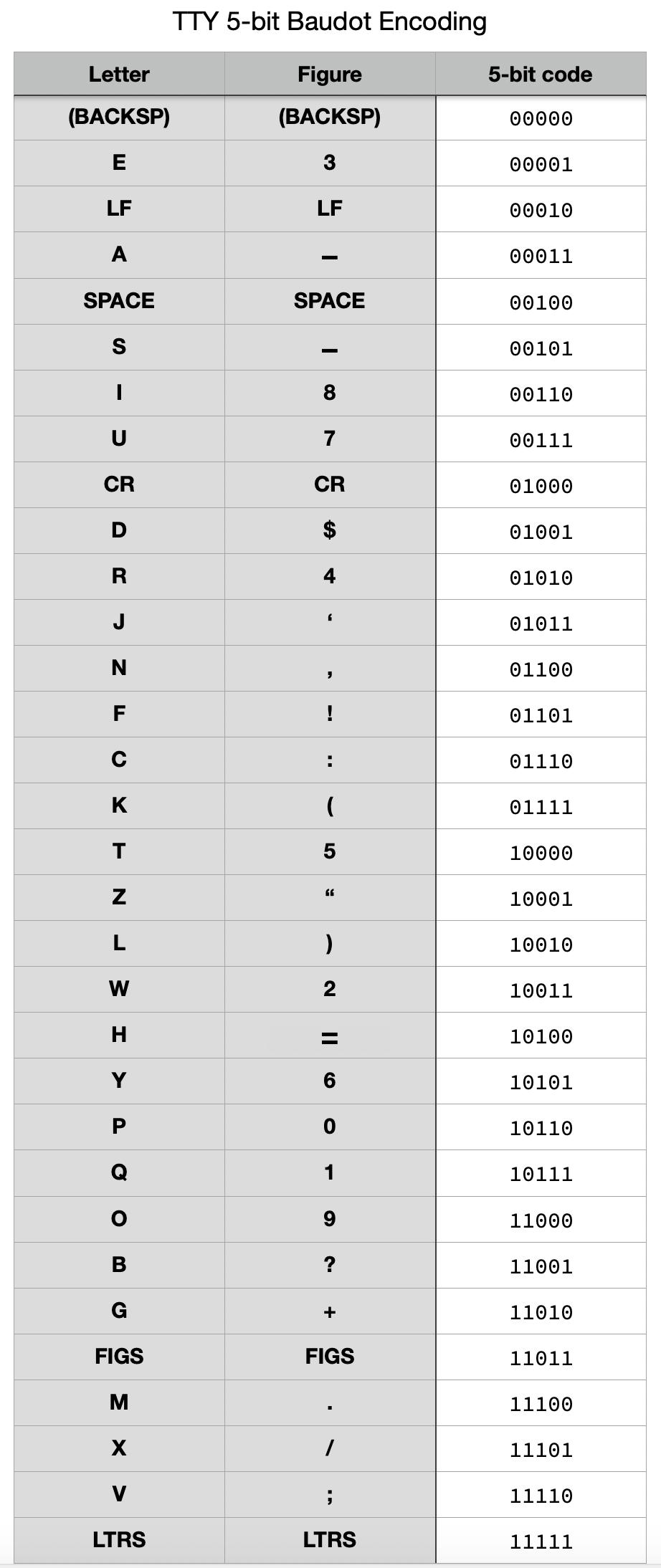 hacks_tty_chart.png
