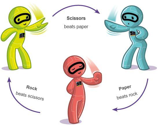 bluefruit___ble_microbit-network-book-rock-paper-scissors-threecharacterrules.jpg