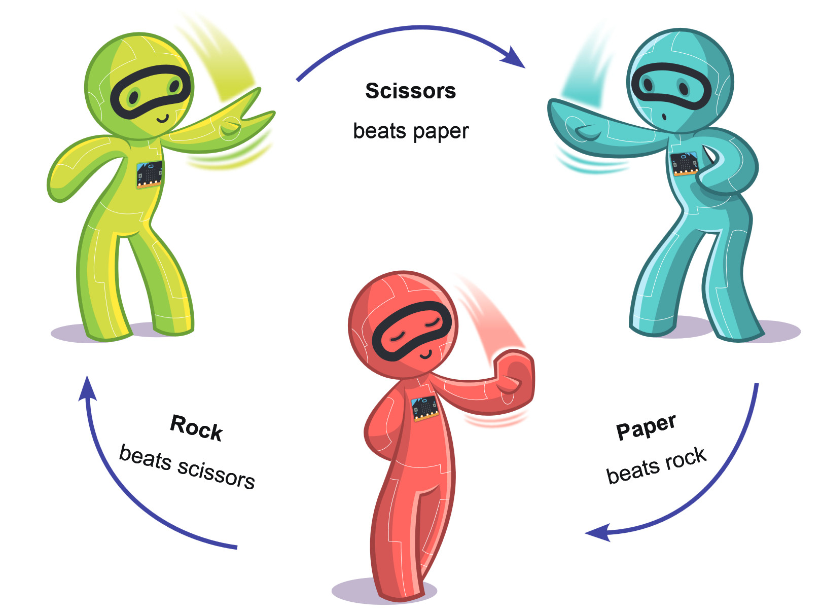 bluefruit___ble_microbit-network-book-rock-paper-scissors-threecharacterrules-hires-43.jpg