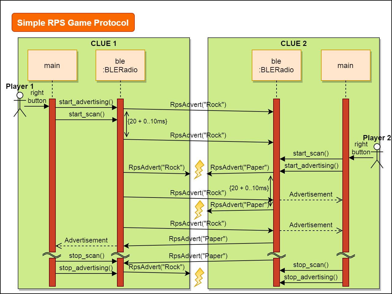 circuitpython_simple-rpsgame-protocol-v3.png