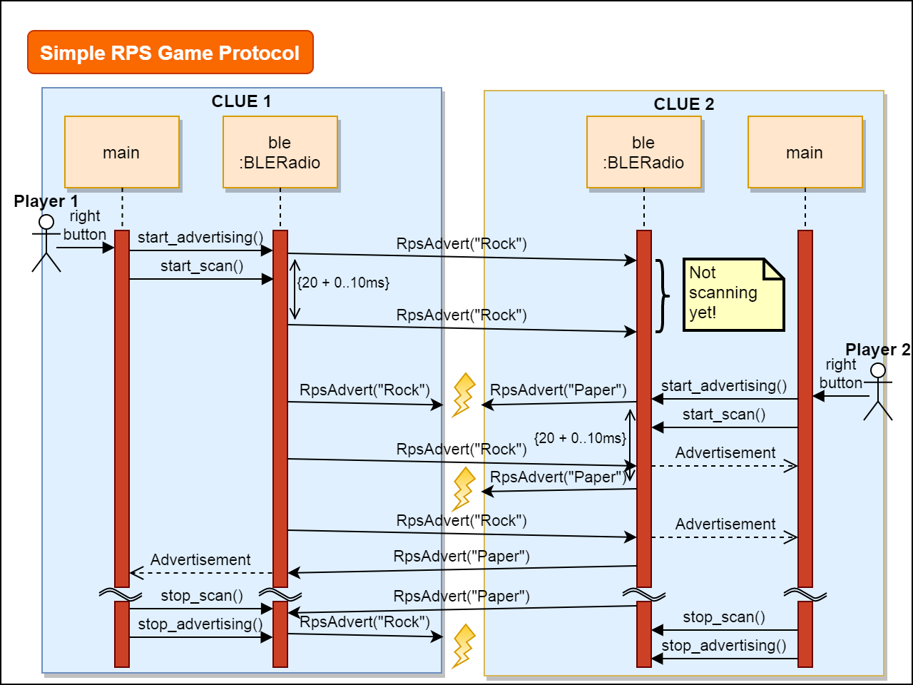 circuitpython_simple-rpsgame-protocol-v5.png