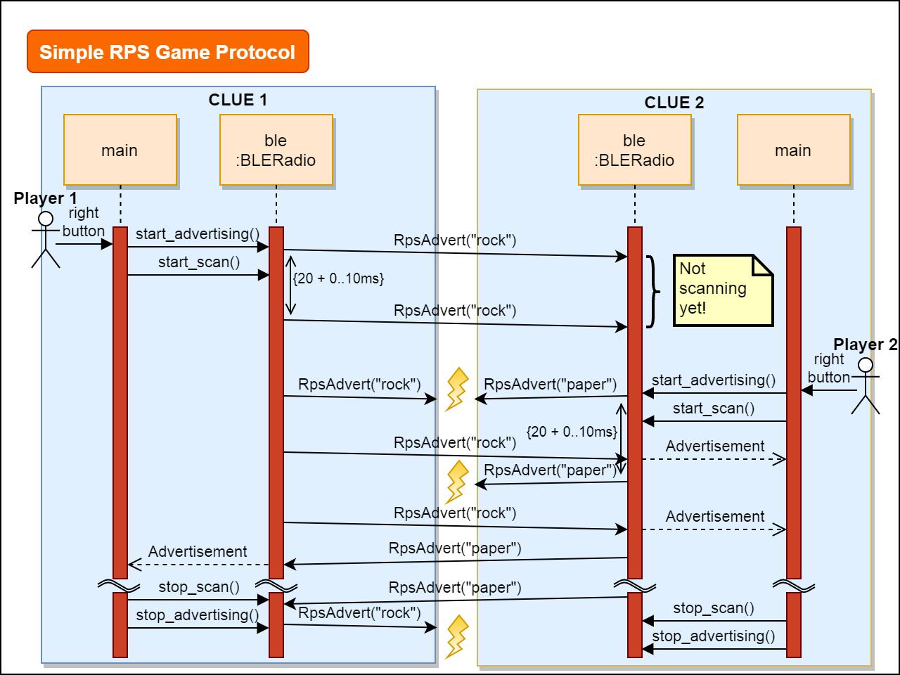 circuitpython_simple-rpsgame-protocol-v6.png