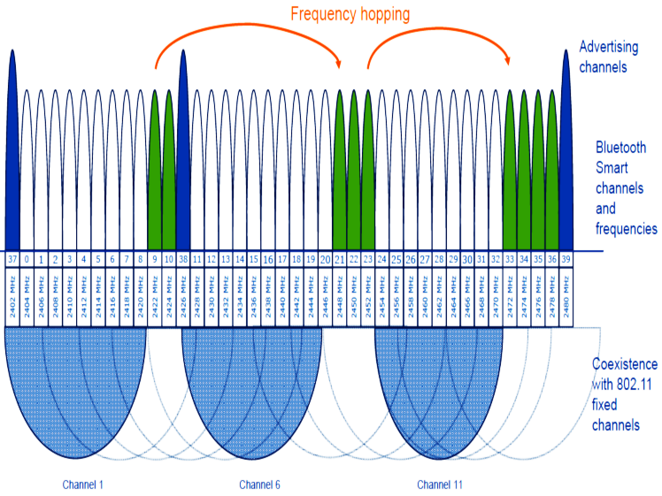 circuitpython_microchip-ble-adaptive-frequency-hopping-43.png