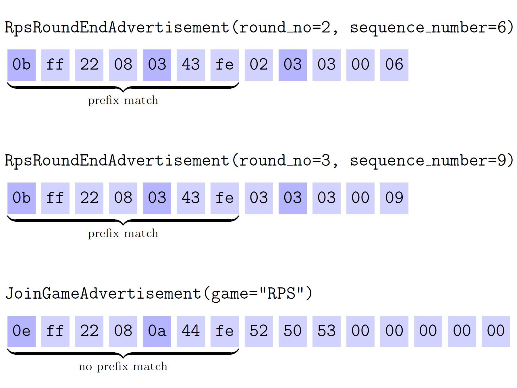 circuitpython_advertisement-prefix-matching-example1-1800x1350.png