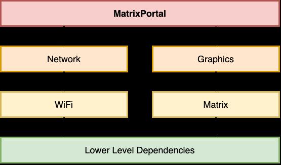 led_matrices_MatrixPortal.png