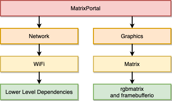 led_matrices_MatrixPortal_(2).png