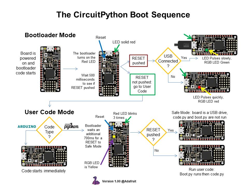 circuitpython_CircuitPython_Boot_Sequence.png