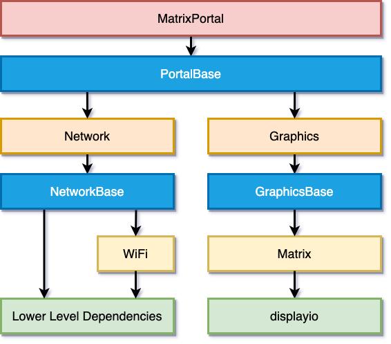 led_matrices_MatrixPortal_Hierarchy.png