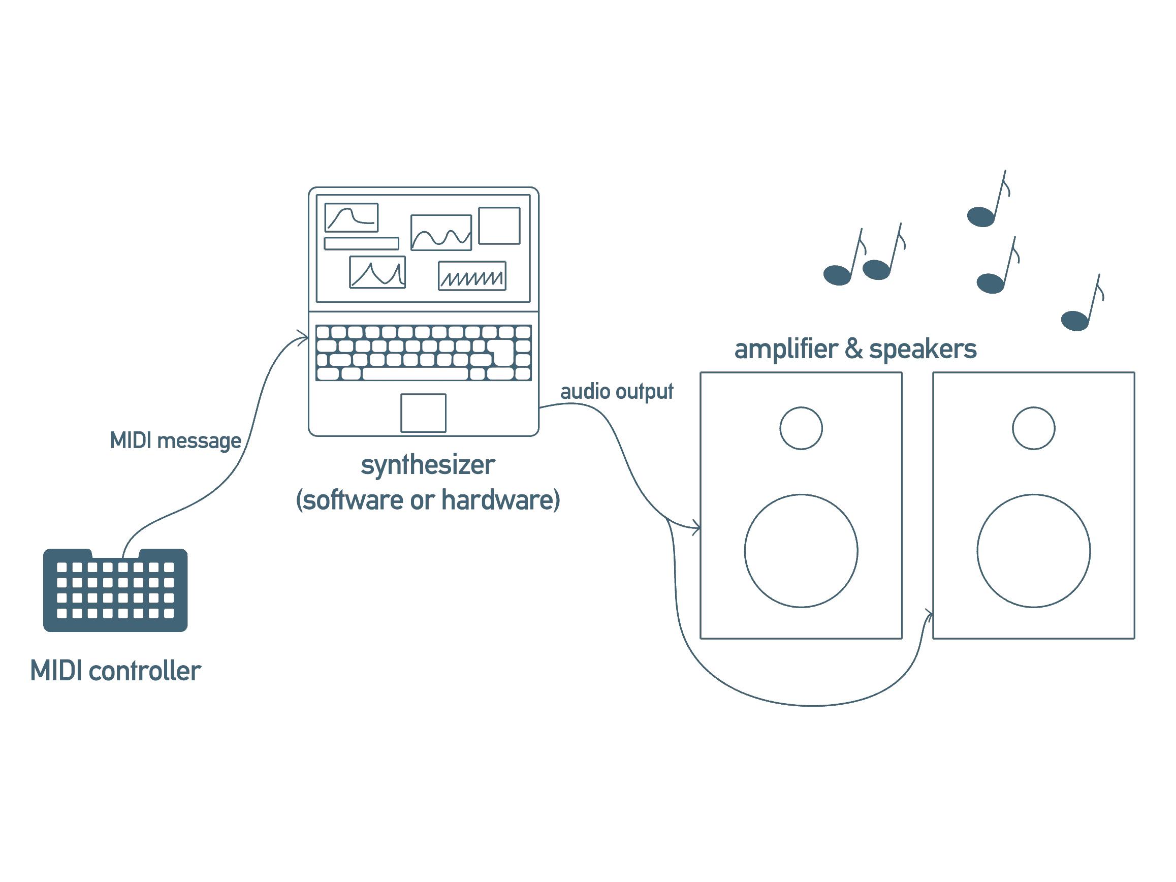 hacks_projects_midi_block_diagram.jpg