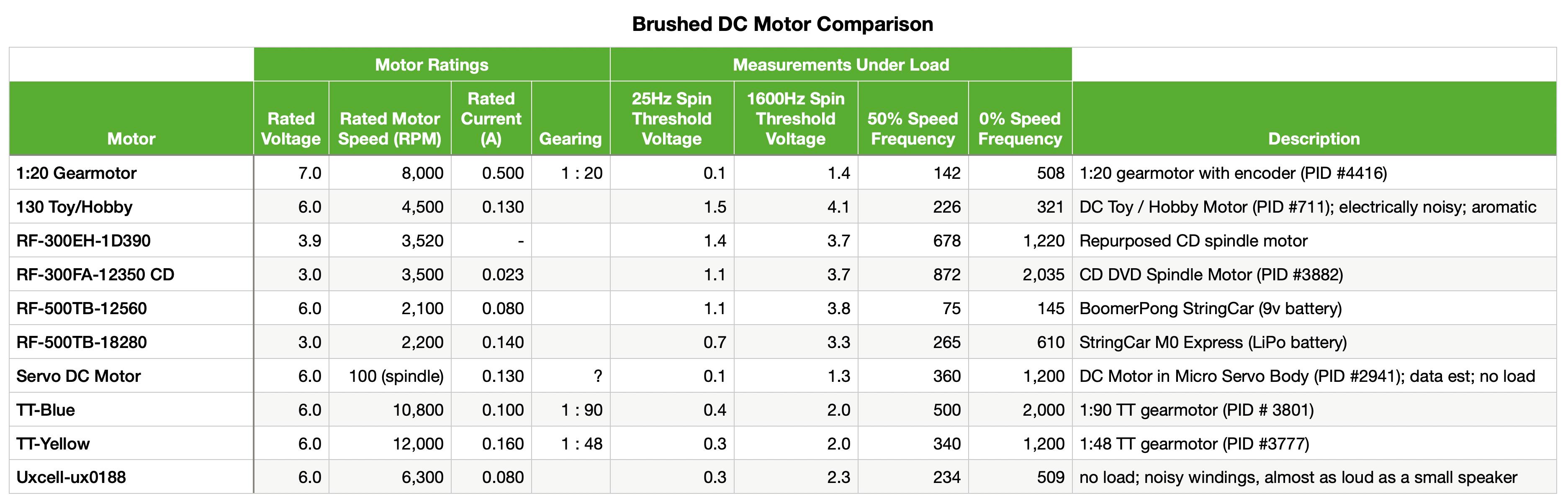 robotics___cnc_Brushed_DC_Motor_Comparison.png