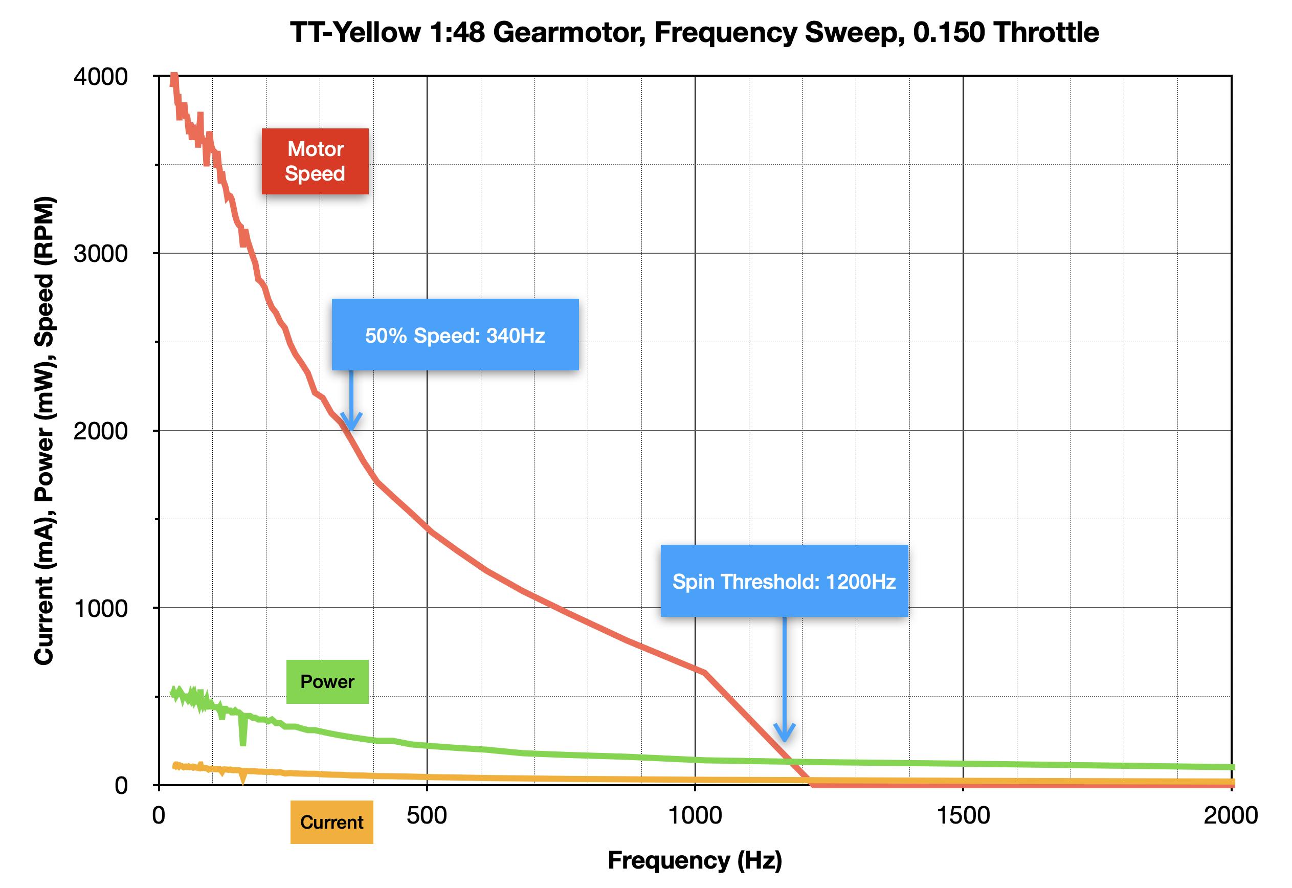 robotics___cnc_TT-Yellow_Frequency_Response.png