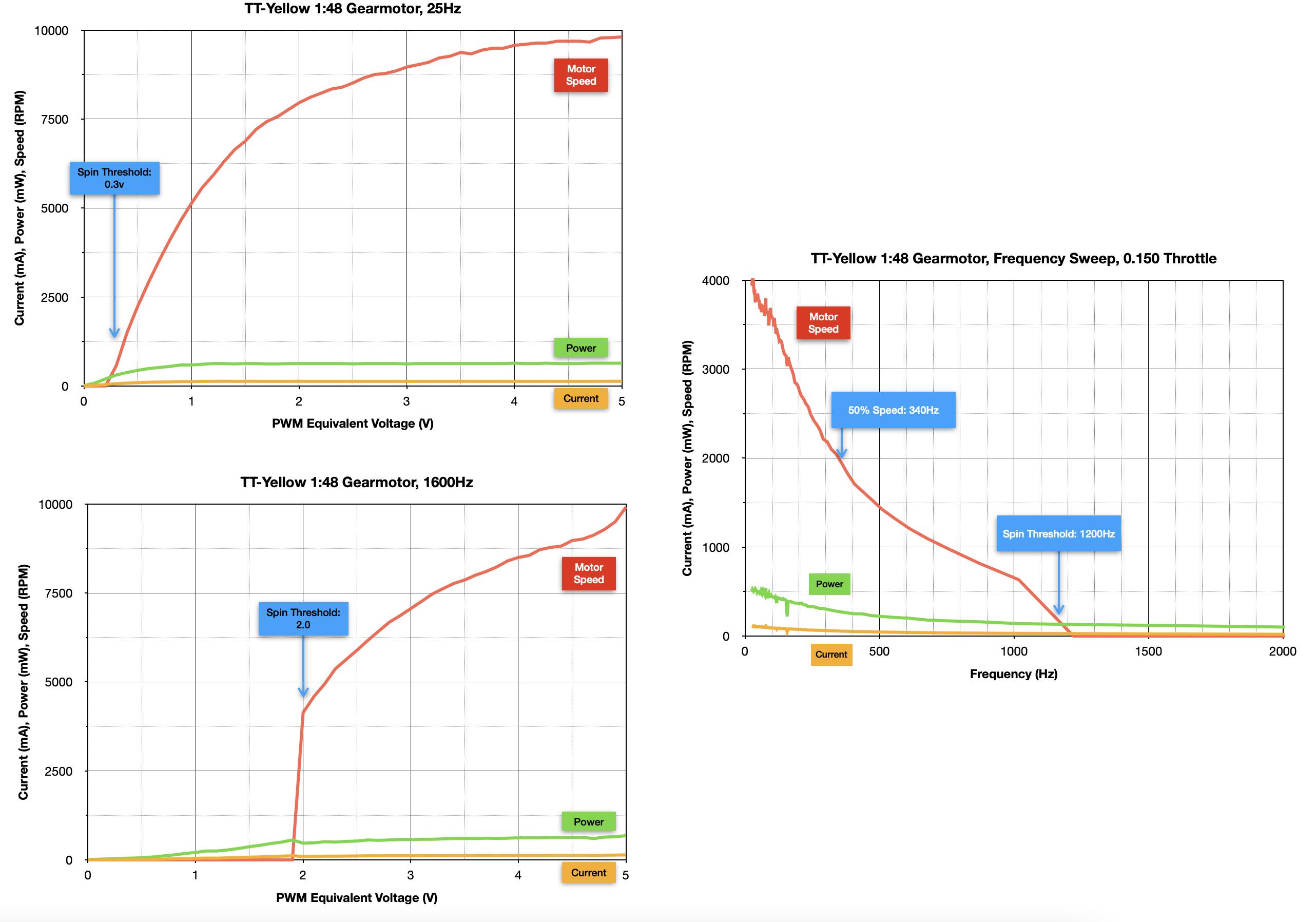 robotics___cnc_TT-Yellow_Summary_Graphs.png