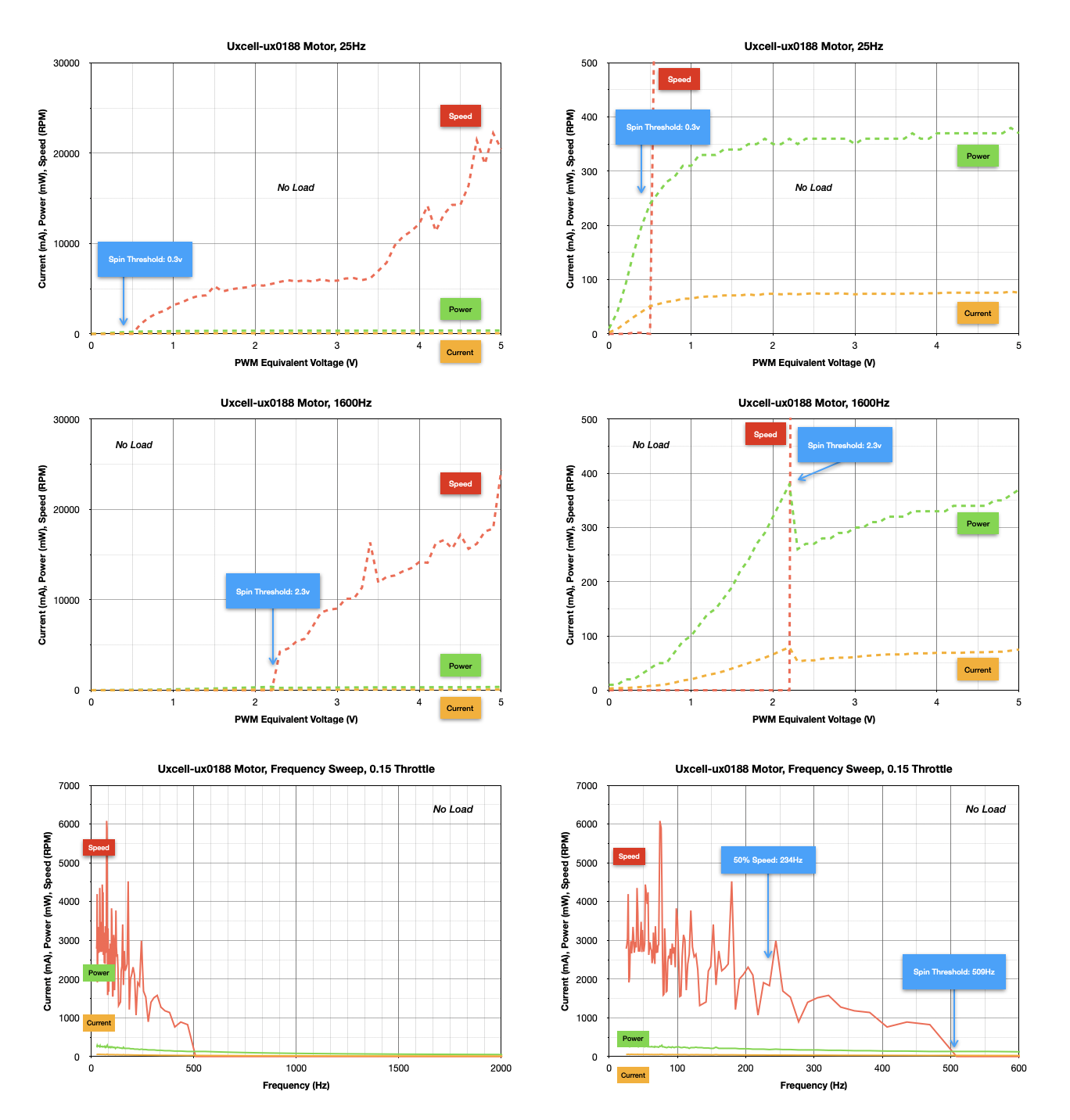 robotics___cnc_Uxcell-ux0188_Motor_Summary_Graphs.png